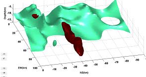 EMTT R&D Data visualisation